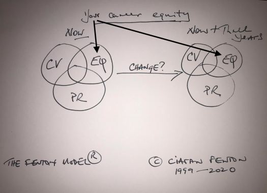 your career equity