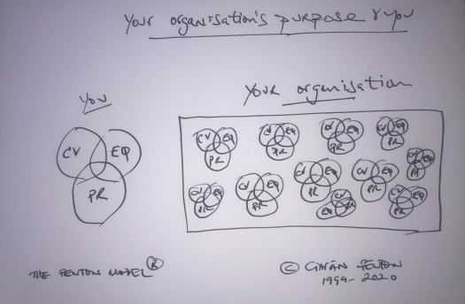 your orgs purpose & you