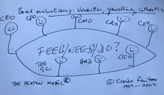 board evaluations unwritten gruelling cathartic